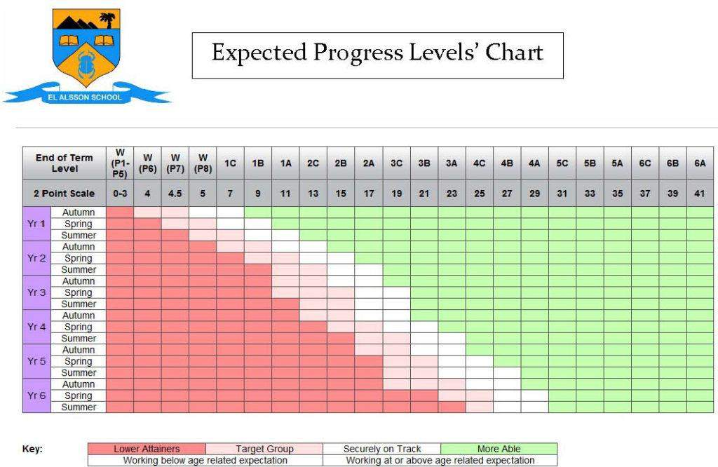 expected-progress-levels-chart1